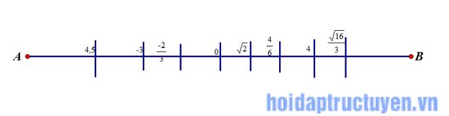 biểu diễn các số thực dưới dạng trục số