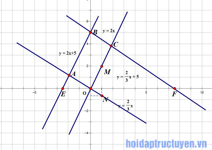 ... Câu b) Bốn đường thẳng đã cho cắt nhau tại các điểm O, A. Vì đường thẳng  y = 2x + 5 song song với đường thẳng y = 2x và đường thẳng ...